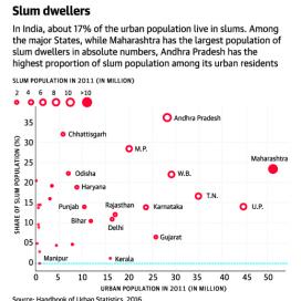 Sources - The Hindu & Handbook of Urban Statistics, 2016