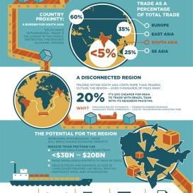 Source - World Bank